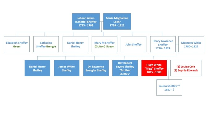 Hugh White Sheffey in the Sheffey family tree