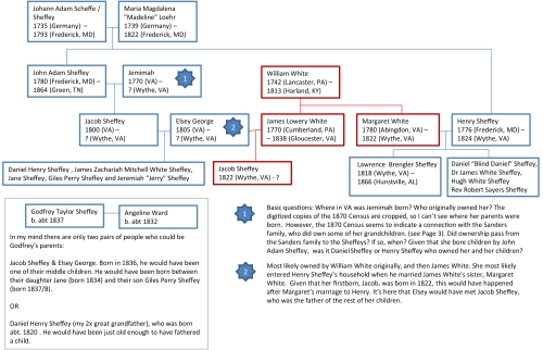 Outline of black and white family connections. Includes avenues to investigate to identify Godfrey Taylor Sheffey's parents. Click for larger image.