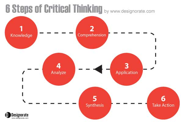 Critical thinking application papers unit 1